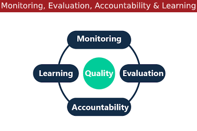 Monitoring, Evaluation, Accountability and Learning Courses, Workshops and Seminars